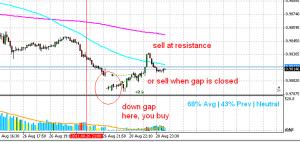 Forex sunday gap trading